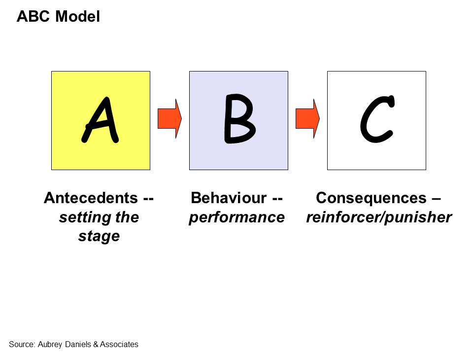 Abc-Model-Behavior The ABC Model Distinguishing Between Increasing ...