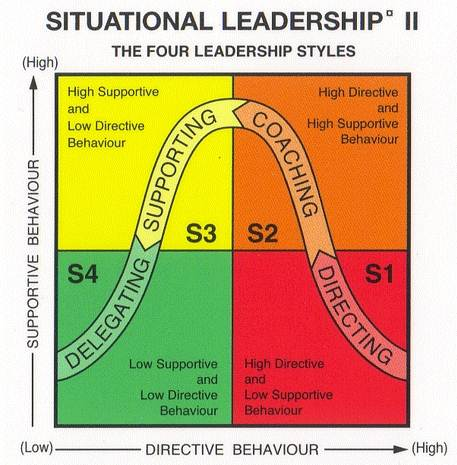 situational leadership theory hersey and b lanchard questionnaire Situational leadership styles questionnaire  hersey and blanchard situational leadership model: situational leadership depends on the readiness of the followers .