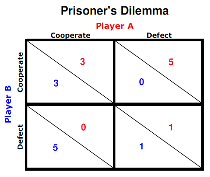 prisoners dilemma The prisoner's dilemma is a standard example of a game analyzed in game  theory that shows why two completely rational individuals might not cooperate, .