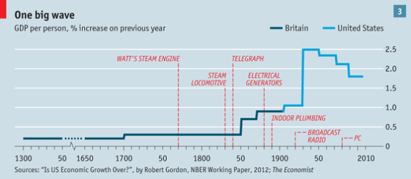 The Big Picture of Productivity, Innovation and Technology