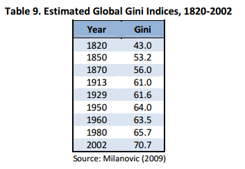 global-gini-index