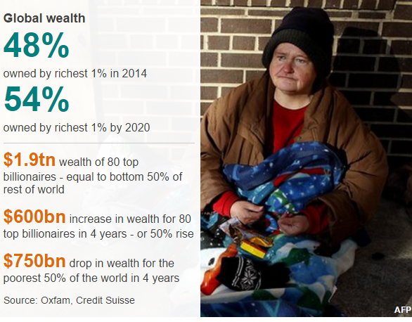 oxfam-wealth-graphic