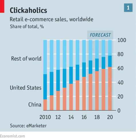 global-china-ecommerce